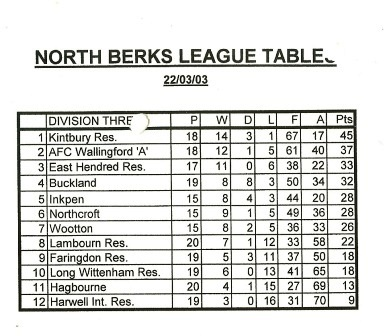 AFC Wallingford 'A' In NBFL Div3 Table on 22nd March 2003