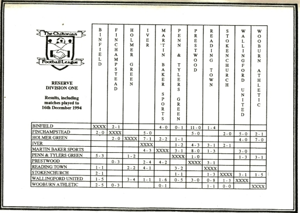 Wallingford United FC 94/95 Resuls Grid