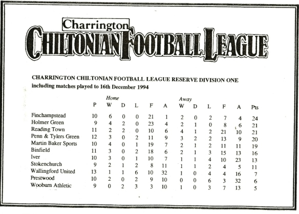Wallingford United 94/95 Reserve Div 1League Table