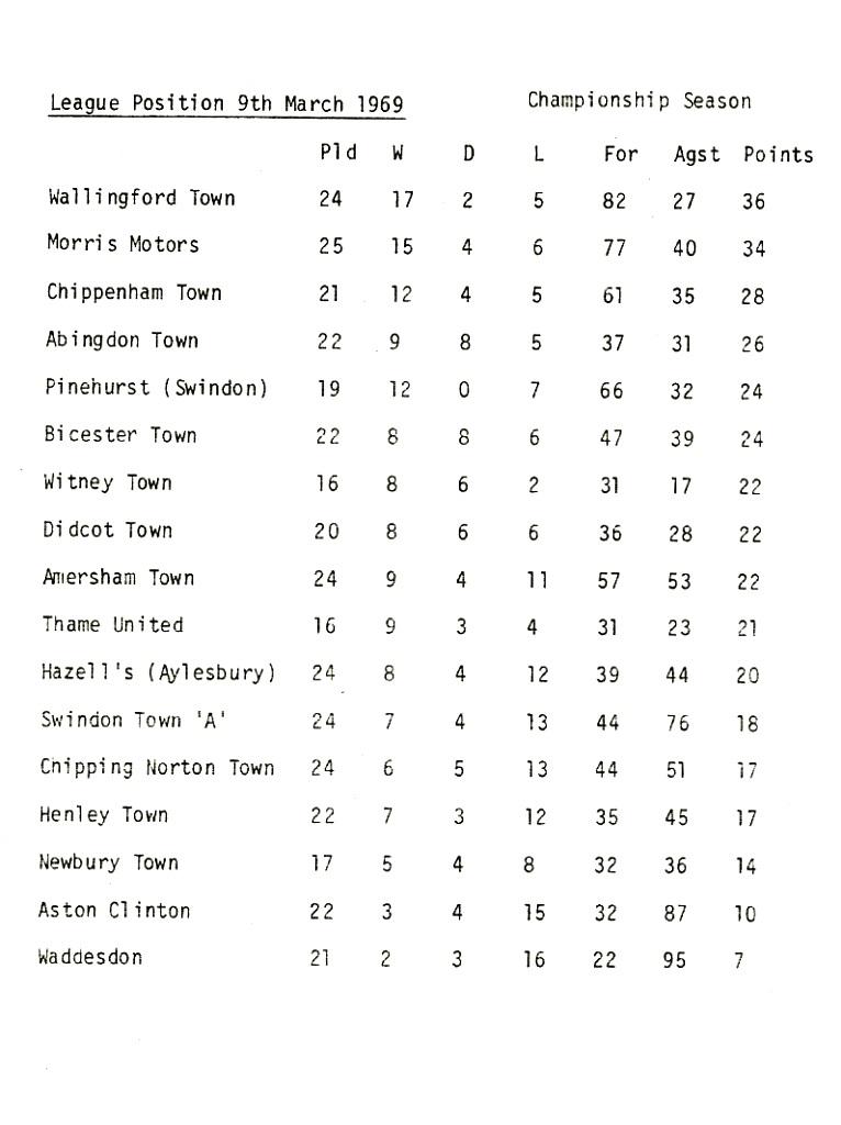 1968/69 League Table