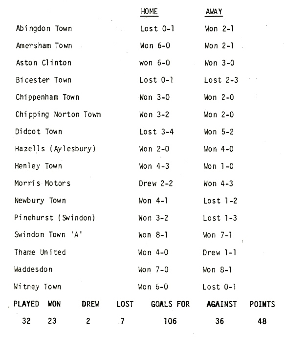 Season 1968/69 Results