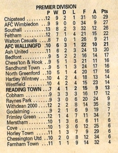 League Table on 15th October 2003