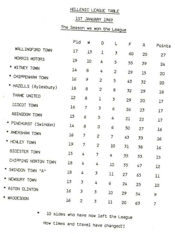 Hellenic League Table 1st Januay 1969