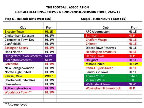 FA Club allocations for 201718