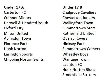 OFAIYL 201718 Divisions