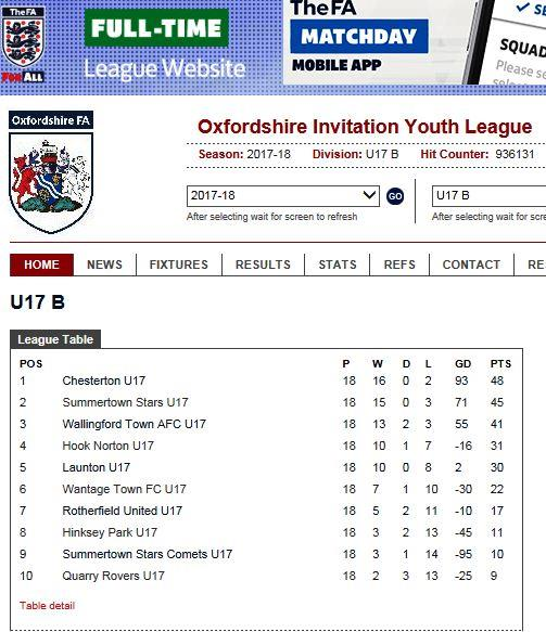 OIYL Final league table1